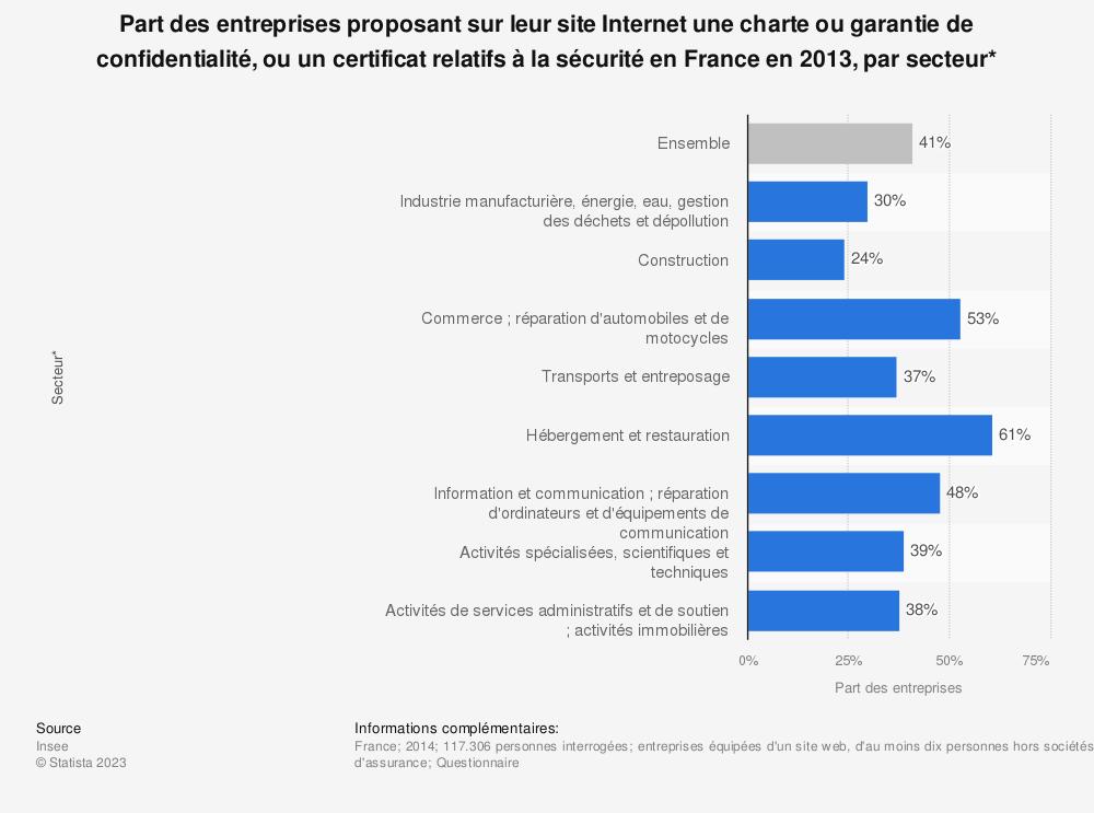 Statistique: Part des entreprises proposant sur leur site Internet une charte ou garantie de confidentialité, ou un certificat relatifs à la sécurité en France en 2013, par secteur* | Statista