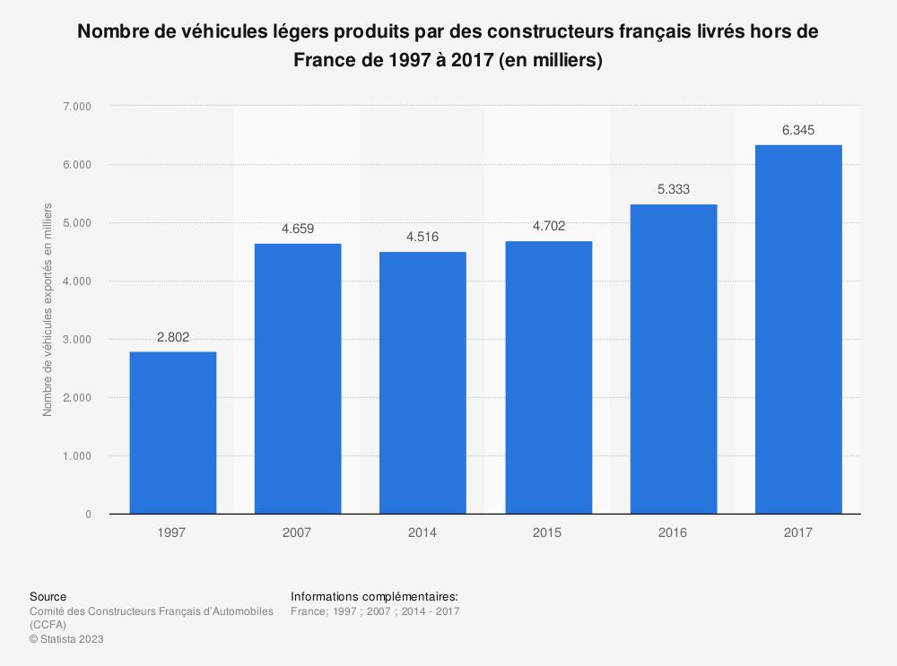 Statistique: Nombre de véhicules légers produits par des constructeurs français livrés hors de France de 1997 à 2017 (en milliers) | Statista