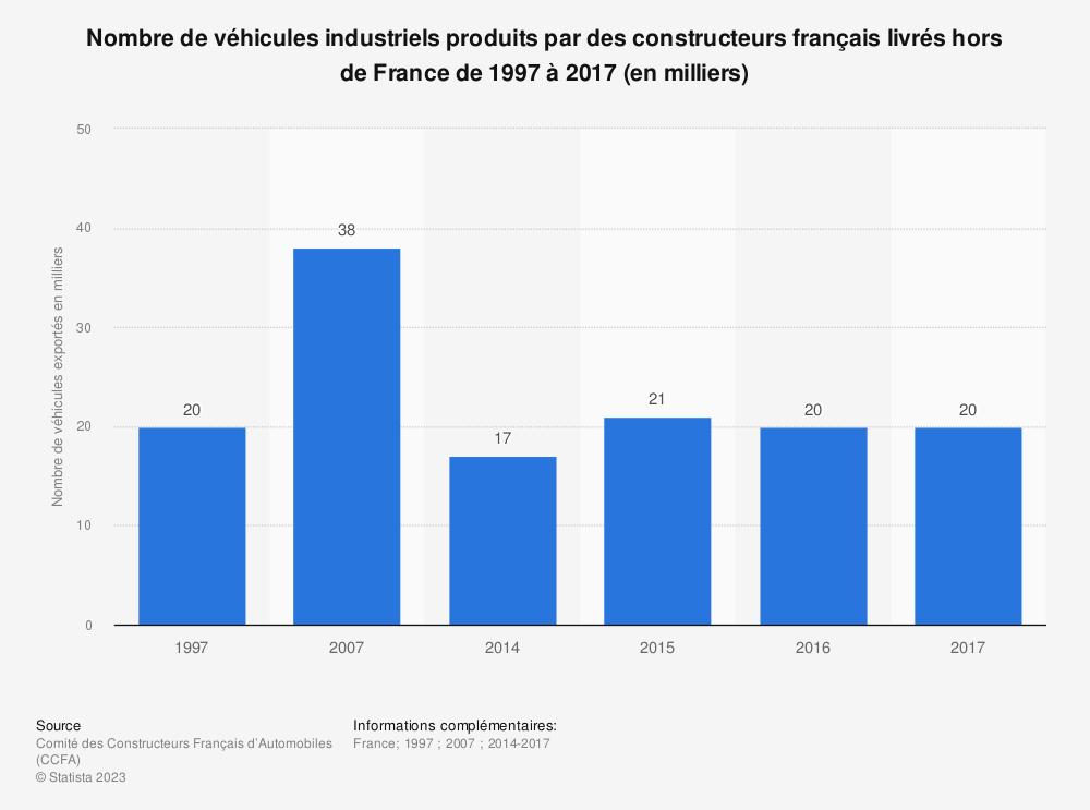 Statistique: Nombre de véhicules industriels produits par des constructeurs français livrés hors de France de 1997 à 2017 (en milliers) | Statista