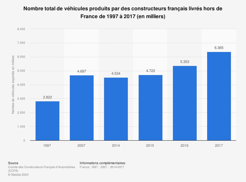Statistique: Nombre total de véhicules produits par des constructeurs français livrés hors de France de 1997 à 2017 (en milliers) | Statista