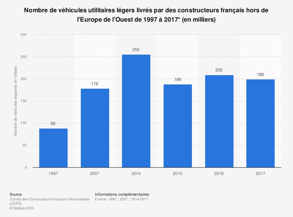 Statistique: Nombre de véhicules utilitaires légers livrés par des constructeurs français hors de l'Europe de l'Ouest de 1997 à 2017* (en milliers) | Statista
