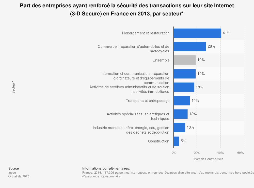 Statistique: Part des entreprises ayant renforcé la sécurité des transactions sur leur site Internet (3-D Secure) en France en 2013, par secteur* | Statista
