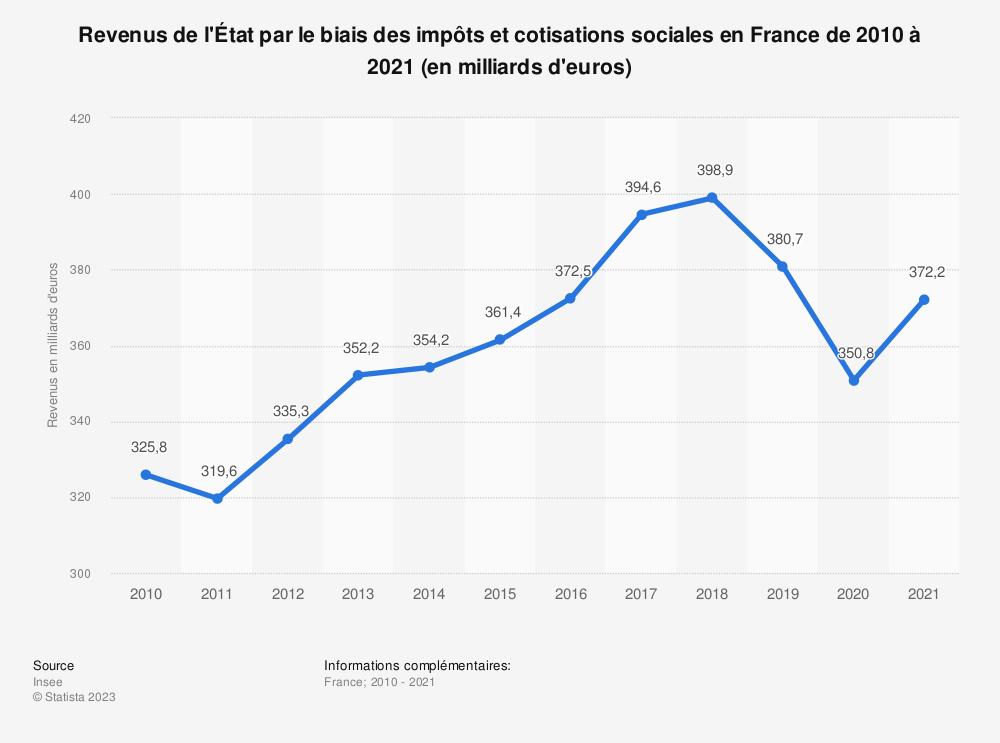 Statistique: Revenus de l'État par le biais des impôts et cotisations sociales en France de 2010 à 2019 (en milliards d'euros) | Statista
