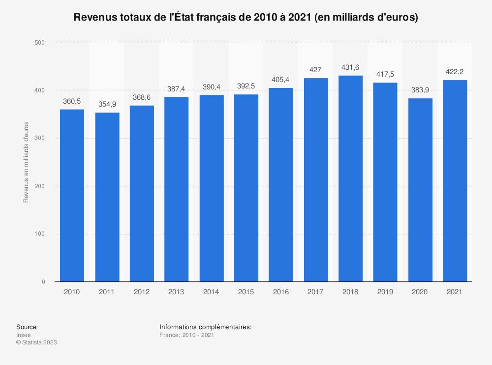 Statistique: Revenus totaux de l'État français de 2010 à 2019 (en milliards d'euros) | Statista