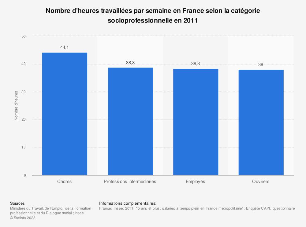 Statistique: Nombre d'heures travaillées par semaine en France selon la catégorie socioprofessionnelle en 2011 | Statista