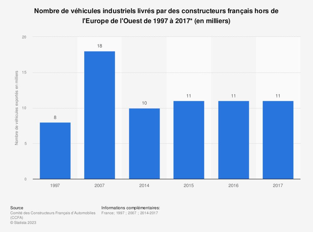 Statistique: Nombre de véhicules industriels livrés par des constructeurs français hors de l'Europe de l'Ouest de 1997 à 2017* (en milliers) | Statista