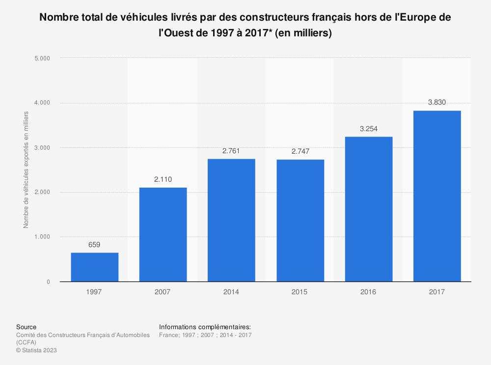 Statistique: Nombre total de véhicules livrés par des constructeurs français hors de l'Europe de l'Ouest de 1997 à 2017* (en milliers) | Statista