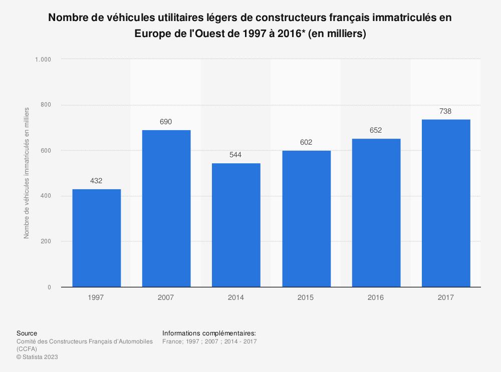 Statistique: Nombre de véhicules utilitaires légers de constructeurs français immatriculés en Europe de l'Ouest de 1997 à 2016* (en milliers) | Statista