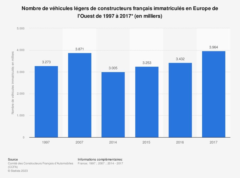 Statistique: Nombre de véhicules légers de constructeurs français immatriculés en Europe de l'Ouest de 1997 à 2017* (en milliers) | Statista