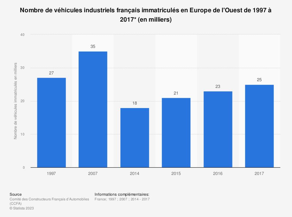 Statistique: Nombre de véhicules industriels français immatriculés en Europe de l'Ouest de 1997 à 2017* (en milliers) | Statista