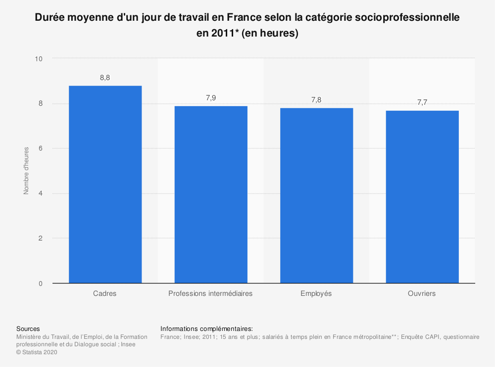Statistique: Durée moyenne d'un jour de travail en France selon la catégorie socioprofessionnelle en 2011* (en heures) | Statista