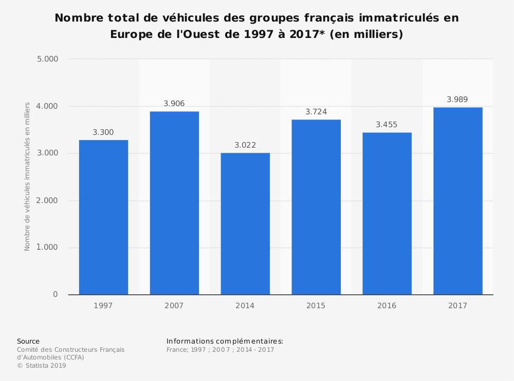 Statistique: Nombre total de véhicules des groupes français immatriculés en Europe de l'Ouest de 1997 à 2017* (en milliers) | Statista