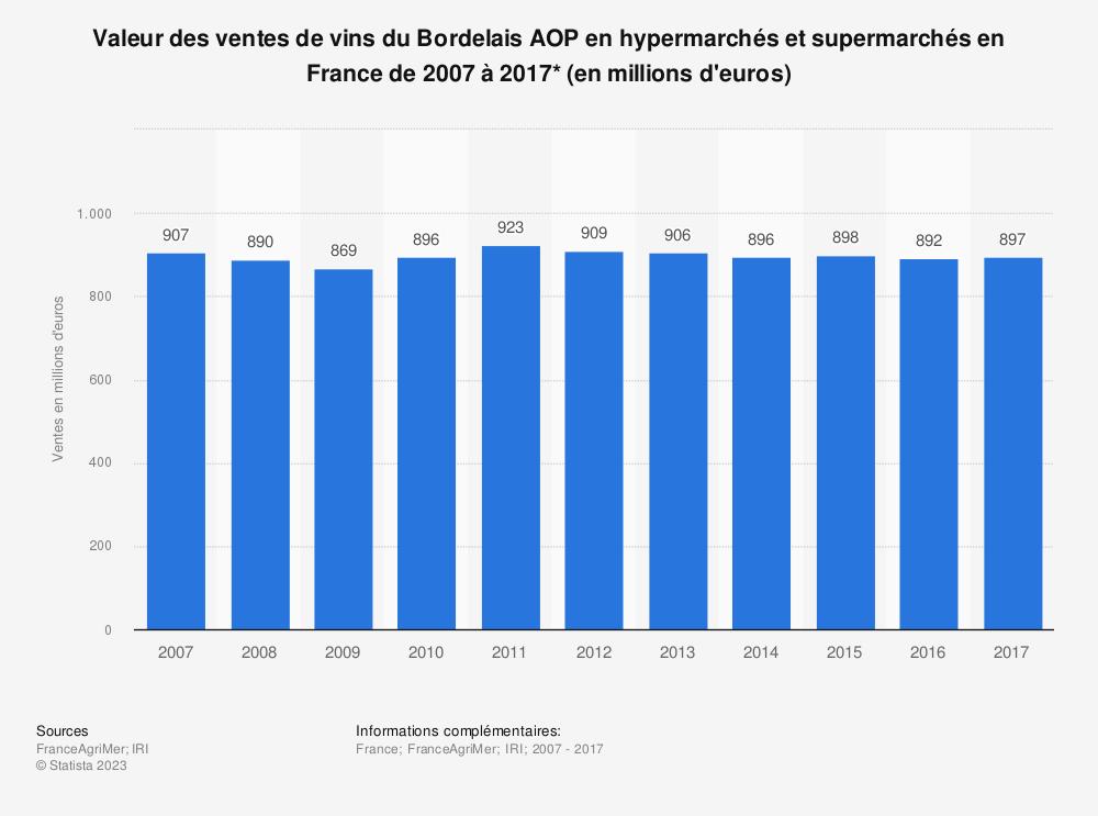 Statistique: Valeur des ventes de vins du Bordelais AOP en hypermarchés et supermarchés en France de 2007 à 2017* (en millions d'euros) | Statista
