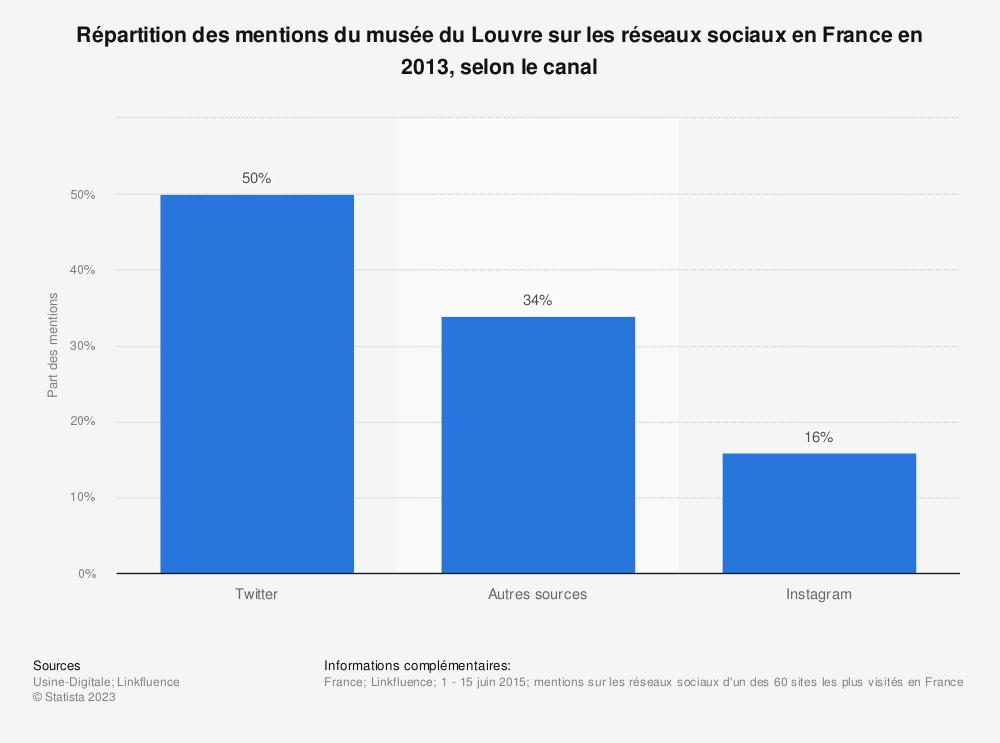 Statistique: Répartition des mentions du musée du Louvre sur les réseaux sociaux en France en 2013, selon le canal | Statista