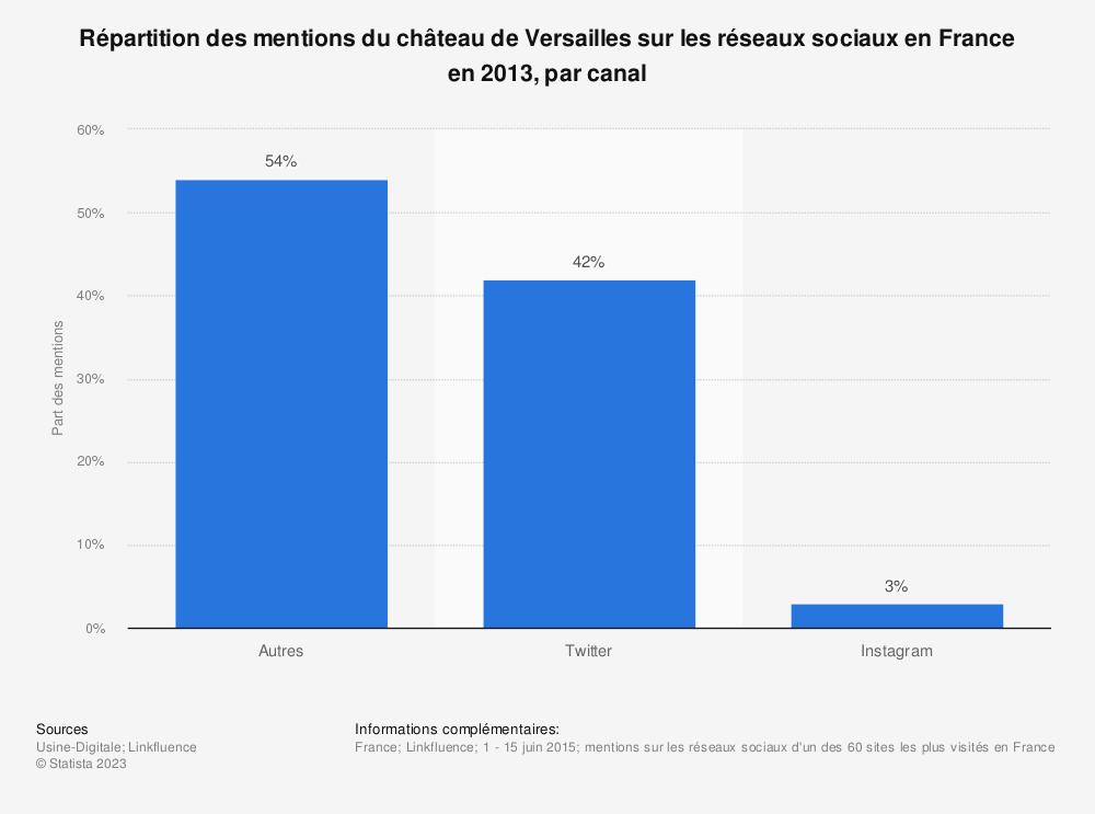 Statistique: Répartition des mentions du château de Versailles sur les réseaux sociaux en France en 2013, par canal | Statista