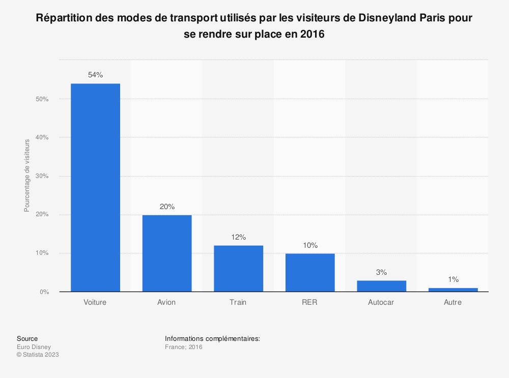 Statistique: Répartition des modes de transport utilisés par les visiteurs de Disneyland Paris pour se rendre sur place en 2016 | Statista