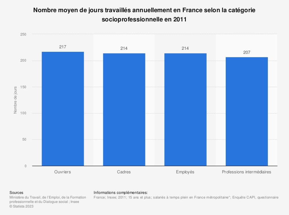 Statistique: Nombre moyen de jours travaillés annuellement en France selon la catégorie socioprofessionnelle en 2011 | Statista