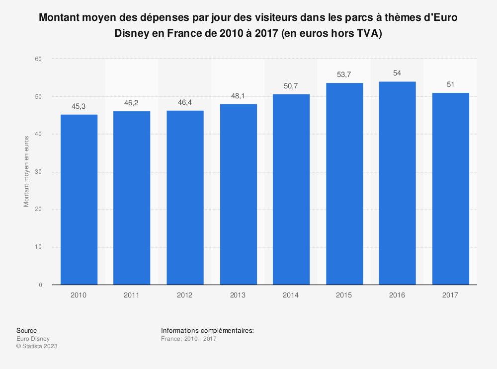 Statistique: Montant moyen des dépenses par jour des visiteurs dans les parcs à thèmes d'Euro Disney en France de 2010 à 2016 (en euros hors TVA) | Statista