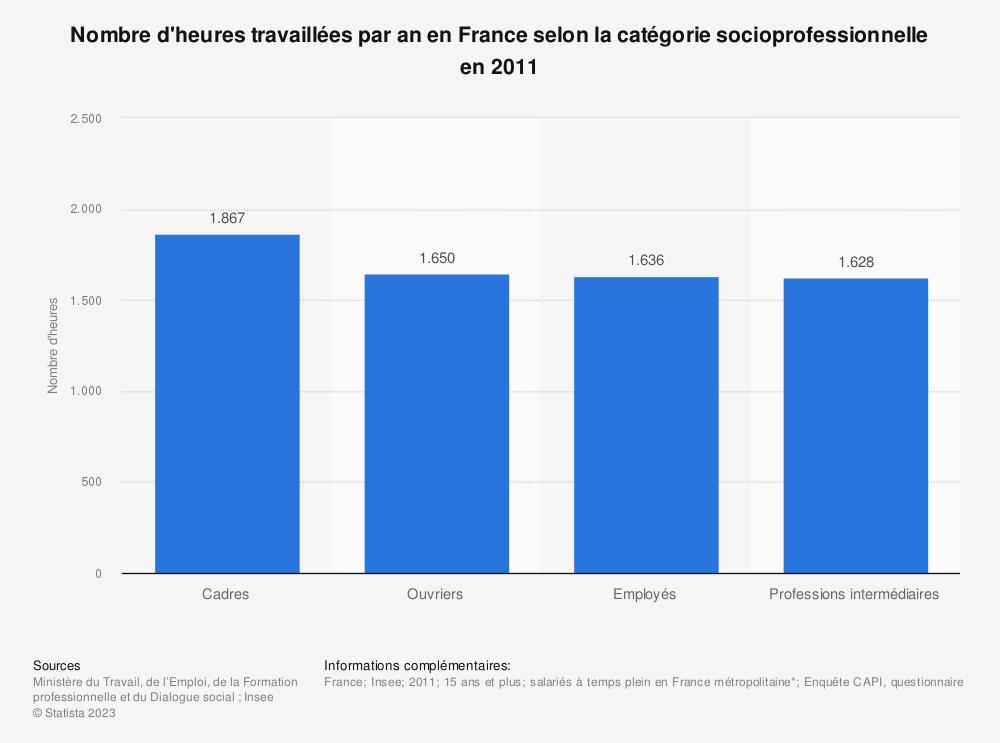 Statistique: Nombre d'heures travaillées par an en France selon la catégorie socioprofessionnelle en 2011  | Statista