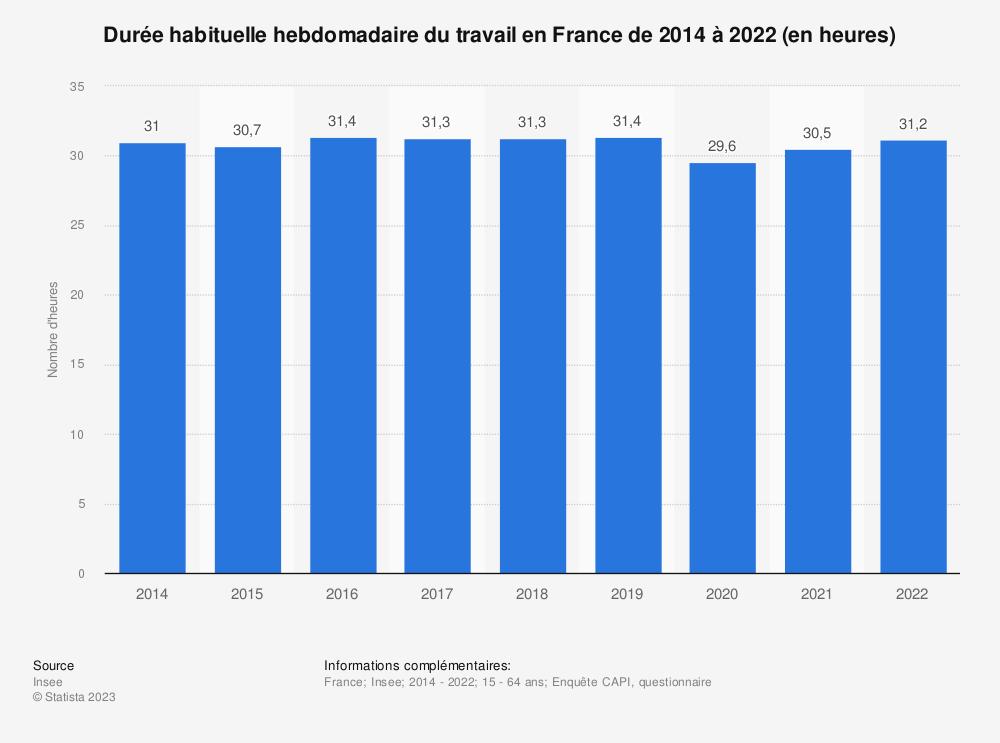 Statistique: Durée habituelle hebdomadaire du travail en France de 2003 à 2011 (en heures) | Statista