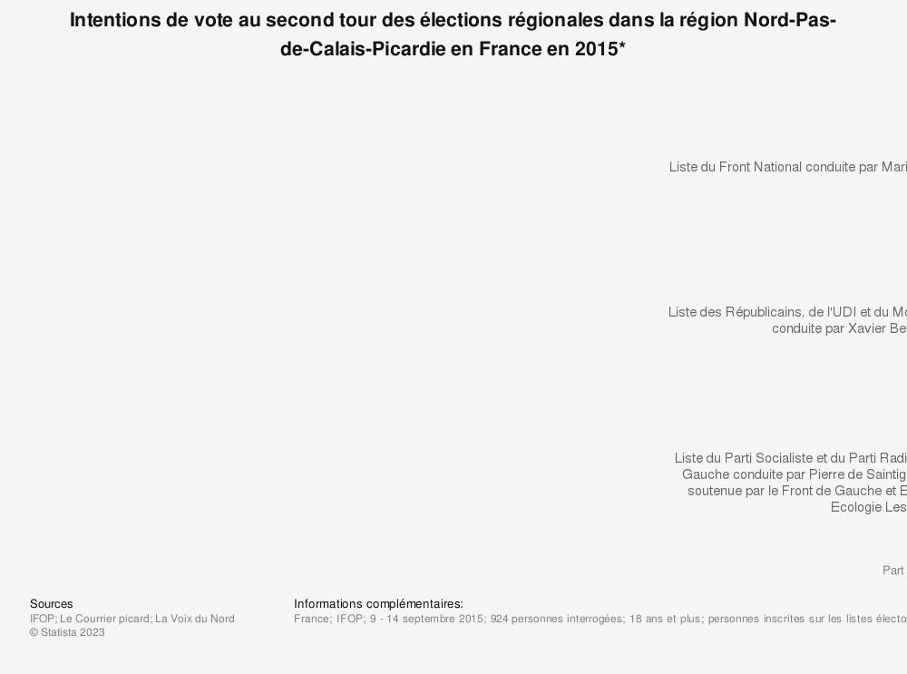 Statistique: Intentions de vote au second tour des élections régionales dans la région Nord-Pas-de-Calais-Picardie en France en 2015* | Statista