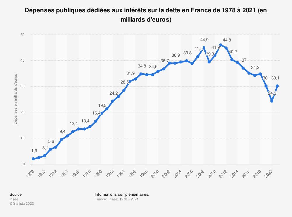 Statistique: Dépenses publiques dédiées aux intérêts sur la dette en France de 2010 à 2018 (en milliards d'euros) | Statista