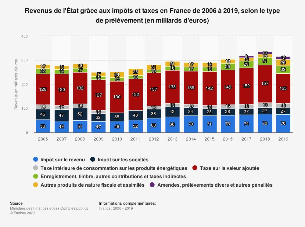 Statistique: Revenus de l'État grâce aux impôts et taxes en France de 2006 à 2018, selon le type de prélèvement (en milliards d'euros) | Statista