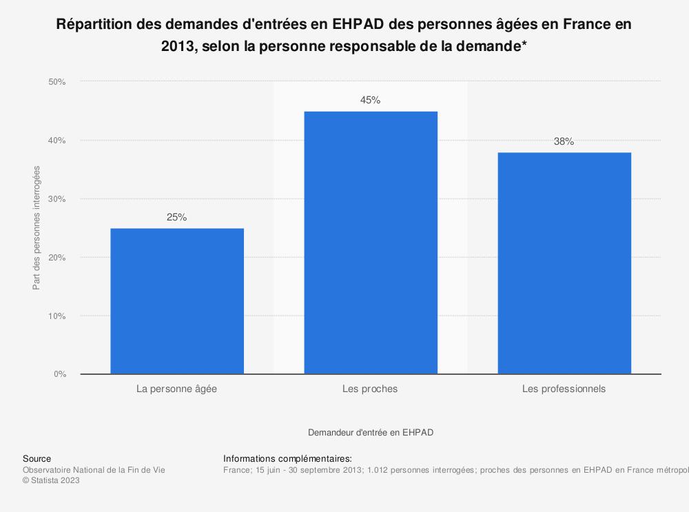 Statistique: Répartition des demandes d'entrées en EHPAD des personnes âgées en France en 2013, selon la personne responsable de la demande* | Statista