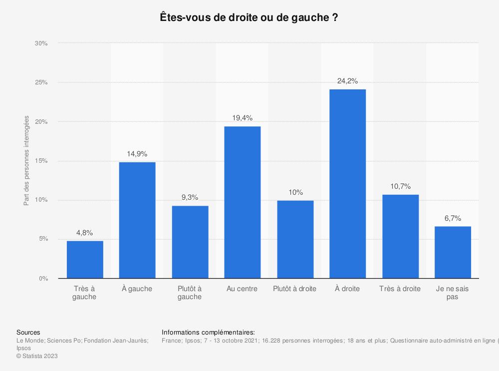 Statistique: Êtes-vous de droite ou de gauche?* | Statista