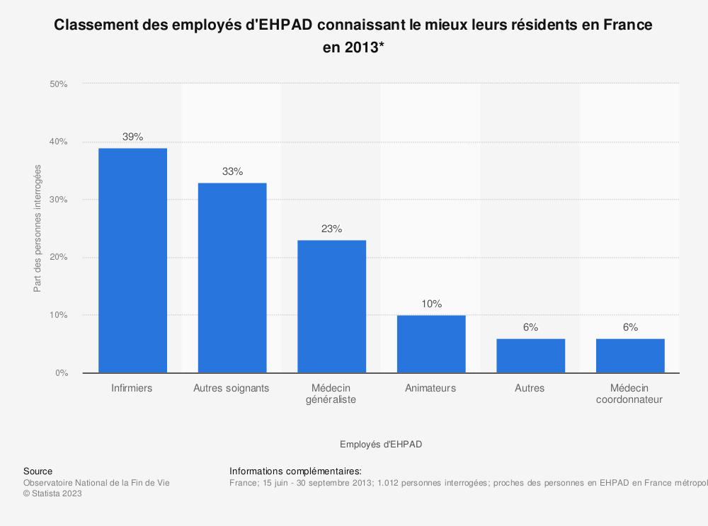 Statistique: Classement des employés d'EHPAD connaissant le mieux leurs résidents en France en 2013* | Statista