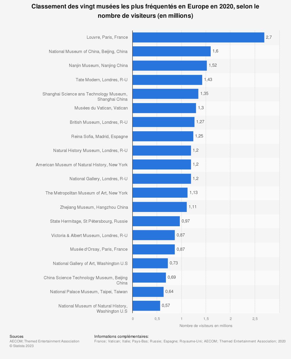 Statistique: Classement des vingt musées les plus fréquentés en Europe en 2017, selon le nombre de visiteurs (en millions) | Statista