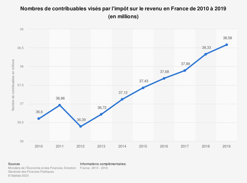 Statistique: Nombres de contribuables visés par l'impôt sur le revenu en France de 2010 à 2018 (en millions) | Statista