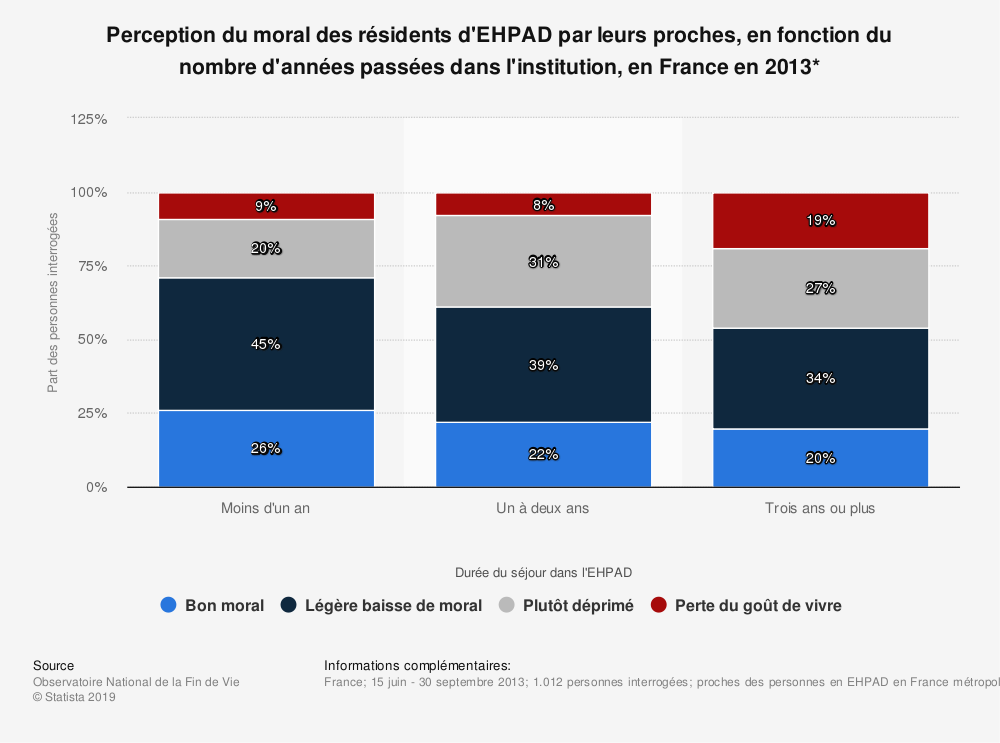 Statistique: Perception du moral des résidents d'EHPAD par leurs proches, en fonction du nombre d'années passées dans l'institution, en France en 2013* | Statista