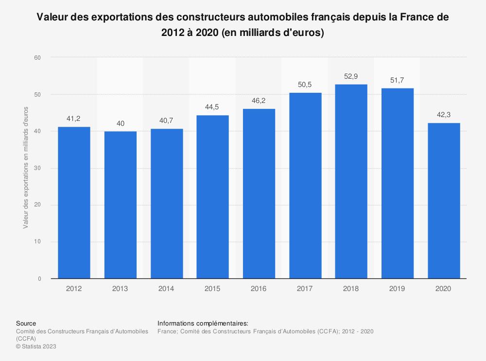 Statistique: Valeur des exportations des constructeurs automobiles français depuis la France de 2012 à 2017 (en milliards d'euros) | Statista