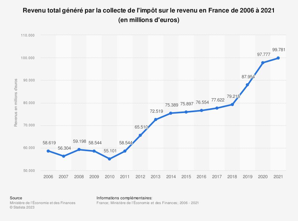 Statistique: Revenu total généré par la collecte de l'impôt sur le revenu en France de 2006 à 2019 (en millions d'euros) | Statista