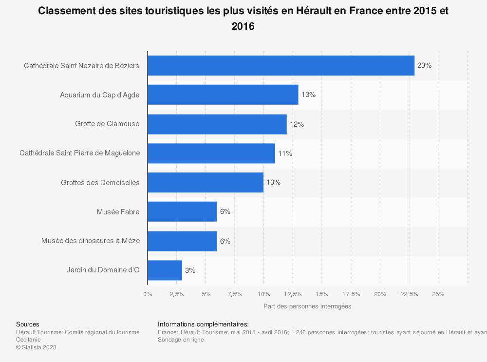 Statistique: Classement des sites touristiques les plus visités en Hérault en France en 2014, selon le nombre de visiteurs | Statista