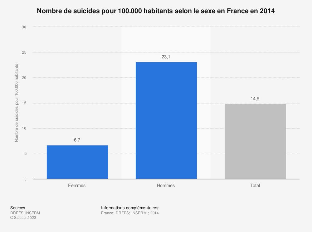 Statistique: Nombre de suicides pour 100.000 habitants selon le sexe en France en 2014 | Statista