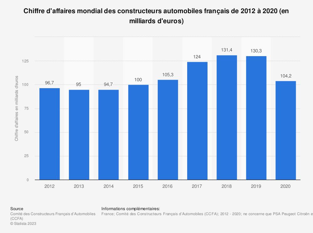 Statistique: Chiffre d'affaires mondial des constructeurs automobiles français de 2012 à 2017 (en milliards d'euros) | Statista