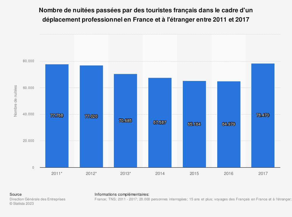 Statistique: Nombre de nuitées passées par des touristes français dans le cadre d'un déplacement professionnel en France et à l'étranger entre 2011 et 2017 | Statista
