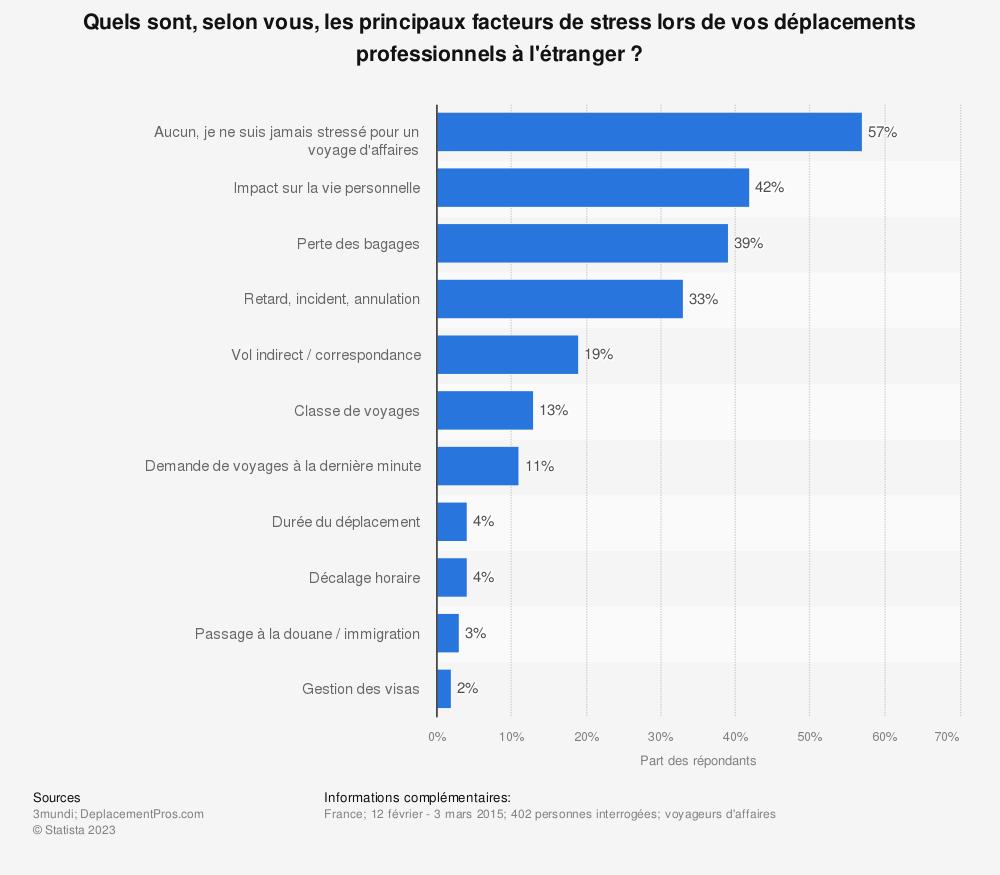 Statistique: Quels sont, selon vous, les principaux facteurs de stress lors de vos déplacements professionnels à l'étranger ? | Statista
