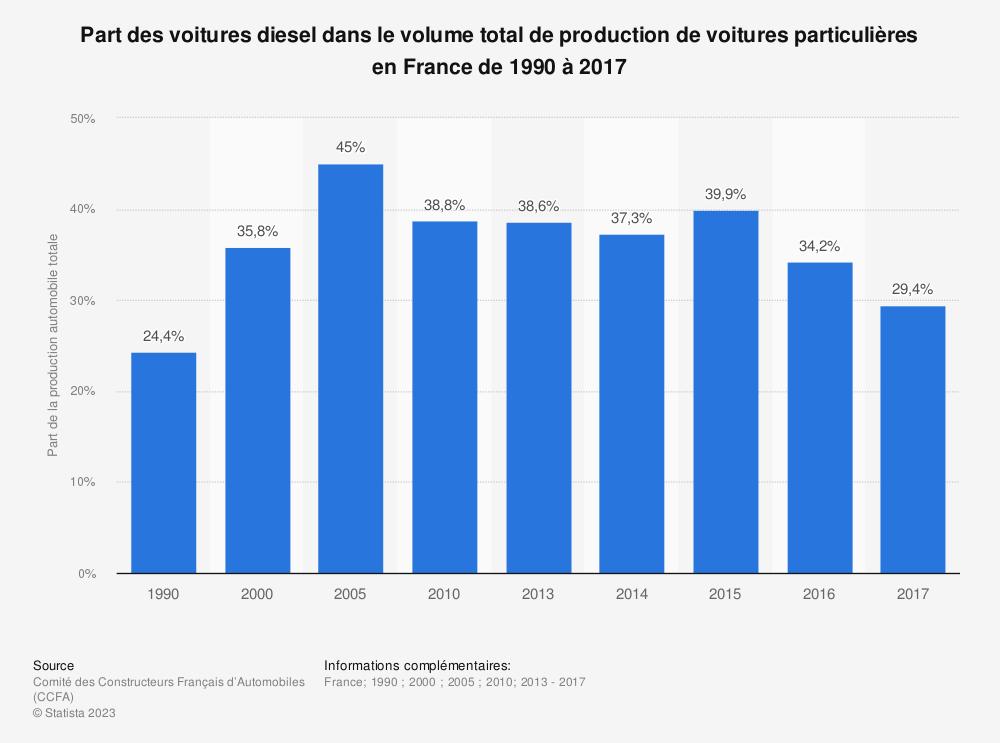 Statistique: Part des voitures diesel dans le volume total de production de voitures particulières en France de 1990 à 2017 | Statista