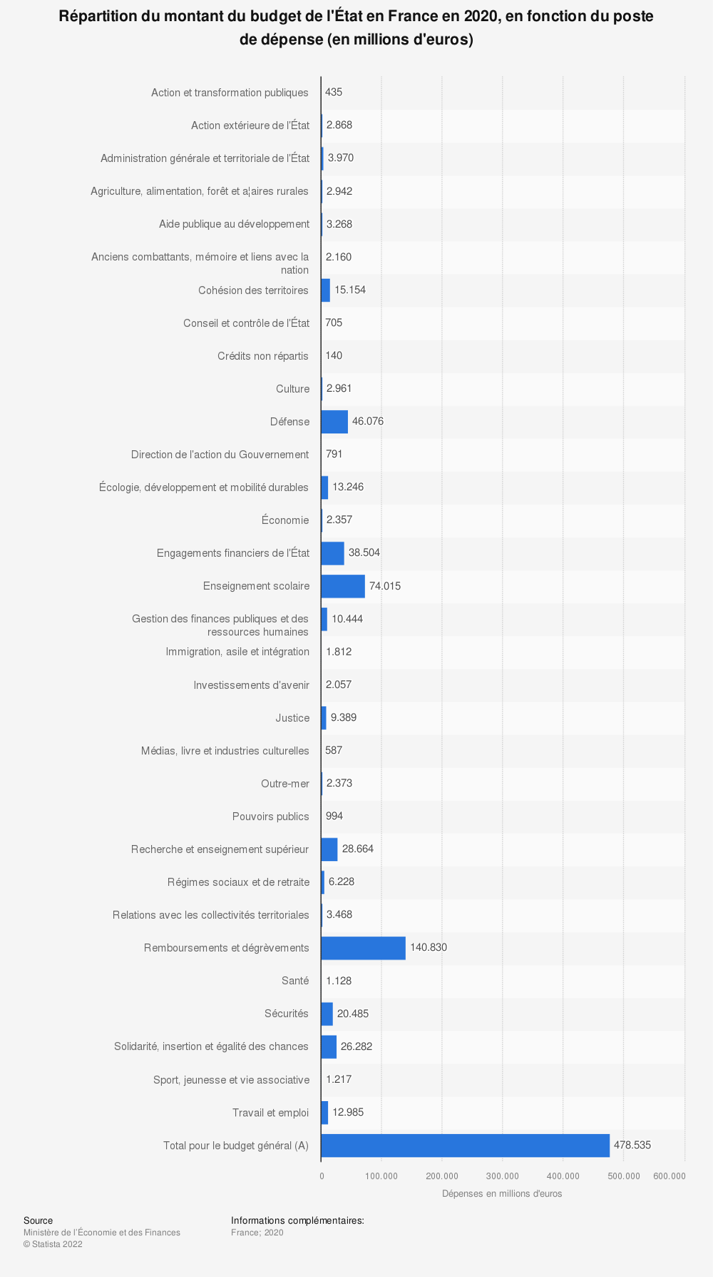 Statistique: Répartition du montant du budget de l'État en France en 2019, en fonction du poste de dépense (en millions d'euros) | Statista