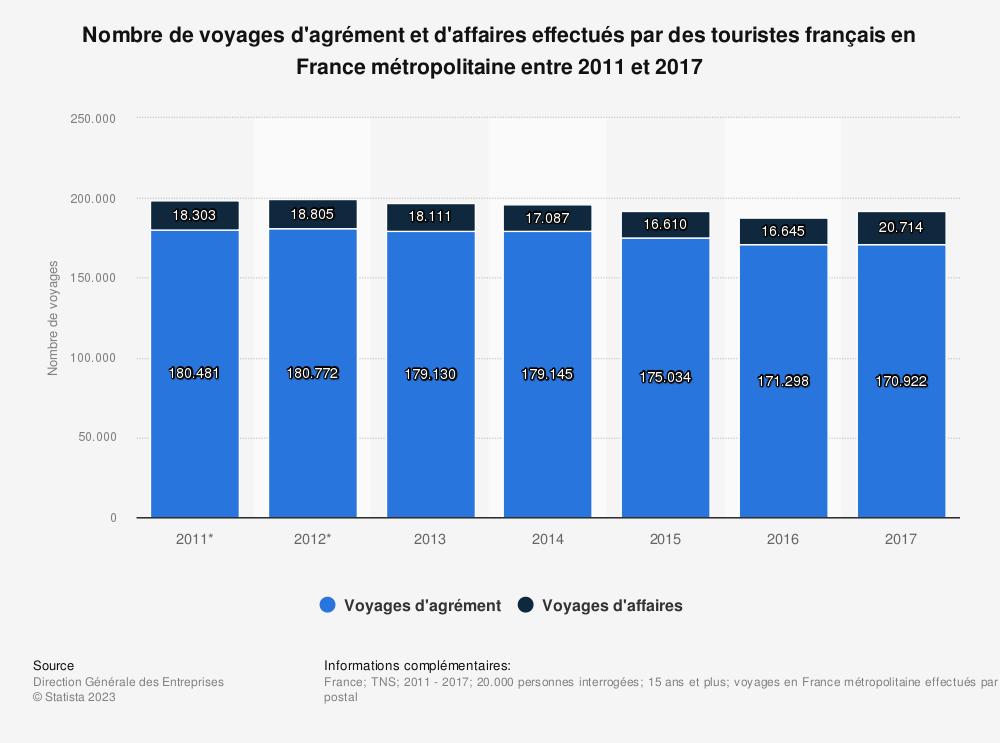 Statistique: Nombre de voyages d'agrément et d'affaires effectués par des touristes français en France métropolitaine entre 2011 et 2017 | Statista