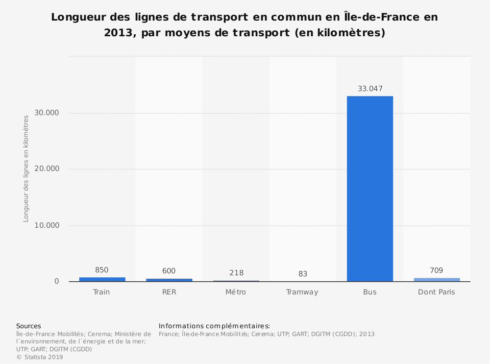 Statistique: Longueur des lignes de transport en commun en Île-de-France en 2013, par moyens de transport (en kilomètres) | Statista