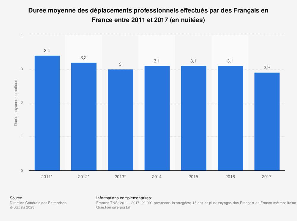 Statistique: Durée moyenne des déplacements professionnels effectués par des Français en France entre 2011 et 2017 (en nuitées) | Statista