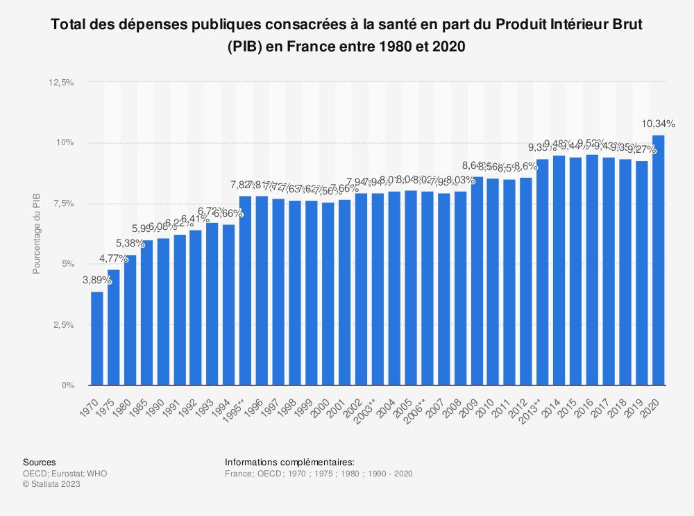 Statistique: Total des dépenses consacrées à la santé en pourcentage du Produit Intérieur Brut (PIB) en France entre 1980 et 2012 | Statista