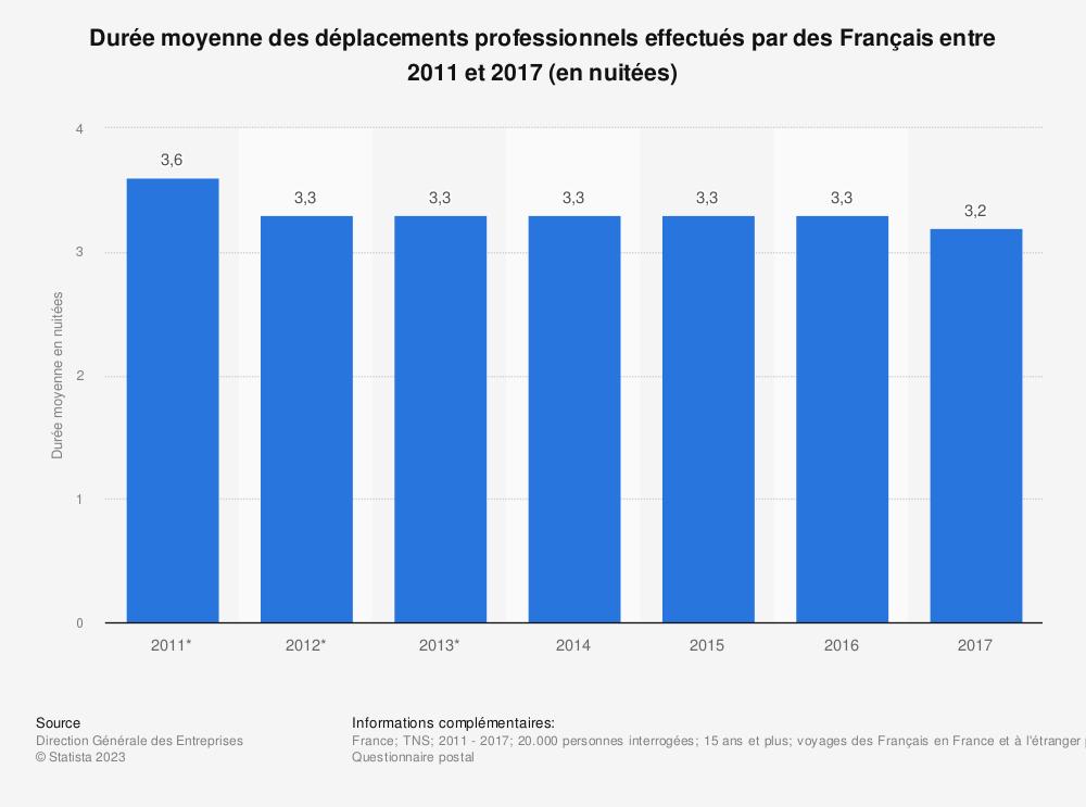 Statistique: Durée moyenne des déplacements professionnels effectués par des Français entre 2011 et 2017 (en nuitées) | Statista