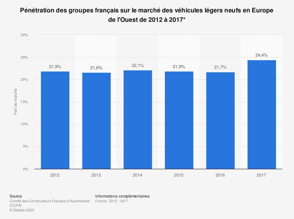 Statistique: Pénétration des groupes français sur le marché des véhicules légers neufs en Europe de l'Ouest de 2012 à 2017* | Statista