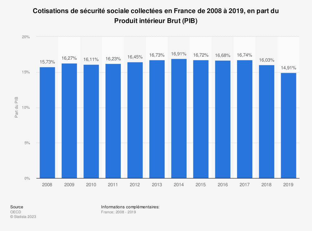 Statistique: Cotisations de sécurité sociale collectées en France de 2008 à 2017, en part du Produit intérieur Brut (PIB) | Statista