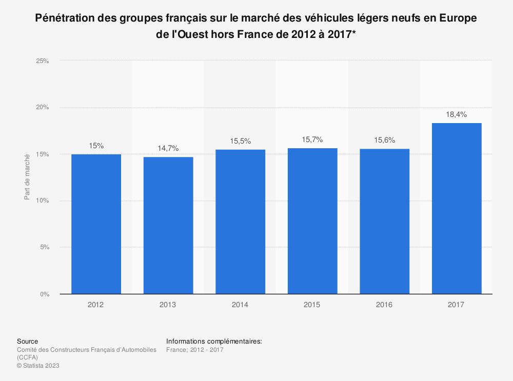 Statistique: Pénétration des groupes français sur le marché des véhicules légers neufs en Europe de l'Ouest hors France de 2012 à 2017* | Statista